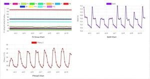 Đồ thị các thông số được server vẽ tự động