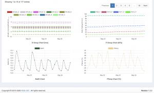 Server vẽ đồ thị tự động các thông số